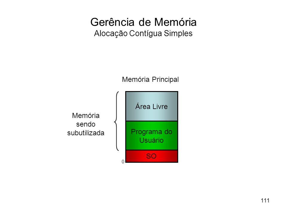 Programa do Usuário SO Memória Principal Área Livre Memória sendo subutilizada Gerência de Memória Alocação Contígua Simples 111 0