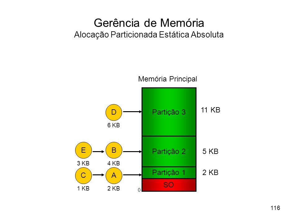 Gerência de Memória Alocação Particionada Estática Absoluta Partição 1 SO Memória Principal Partição 2 Partição 3 11 KB 5 KB 2 KB D 6 KB A 2 KB B 4 KB C 1 KB E 3 KB 116 0