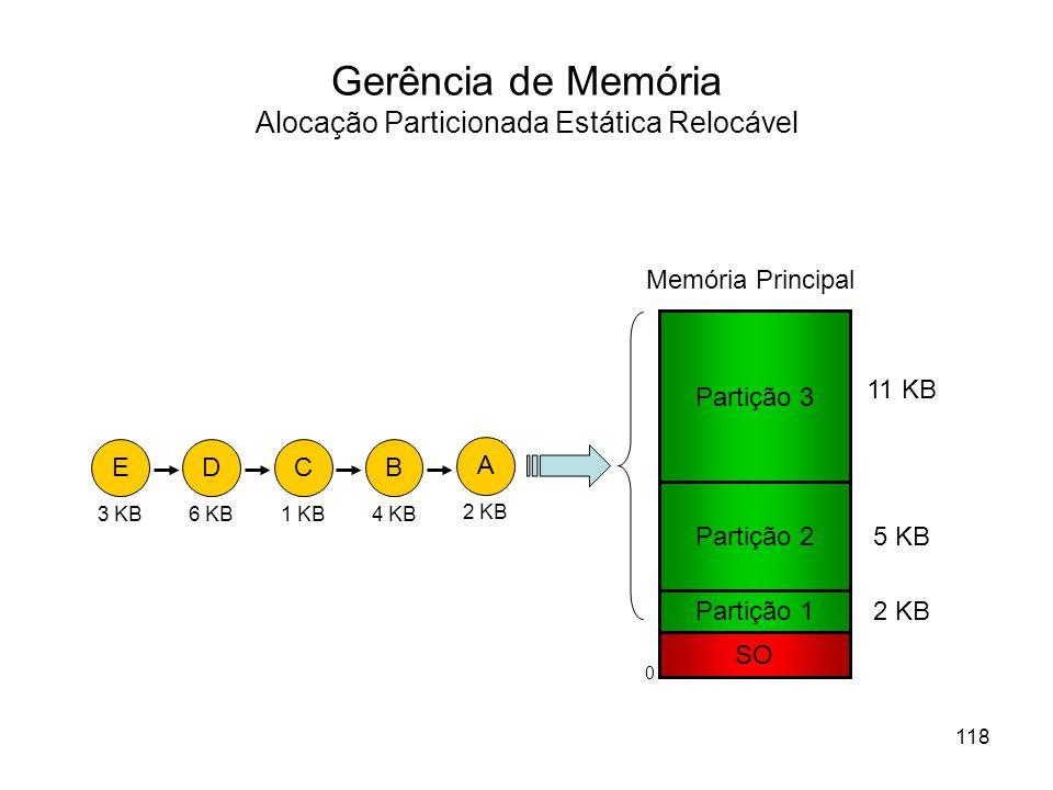 Gerência de Memória Alocação Particionada Estática Relocável Partição 1 SO Memória Principal Partição 2 Partição 3 11 KB 5 KB 2 KB D 6 KB A 2 KB B 4 KB C 1 KB E 3 KB 118 0