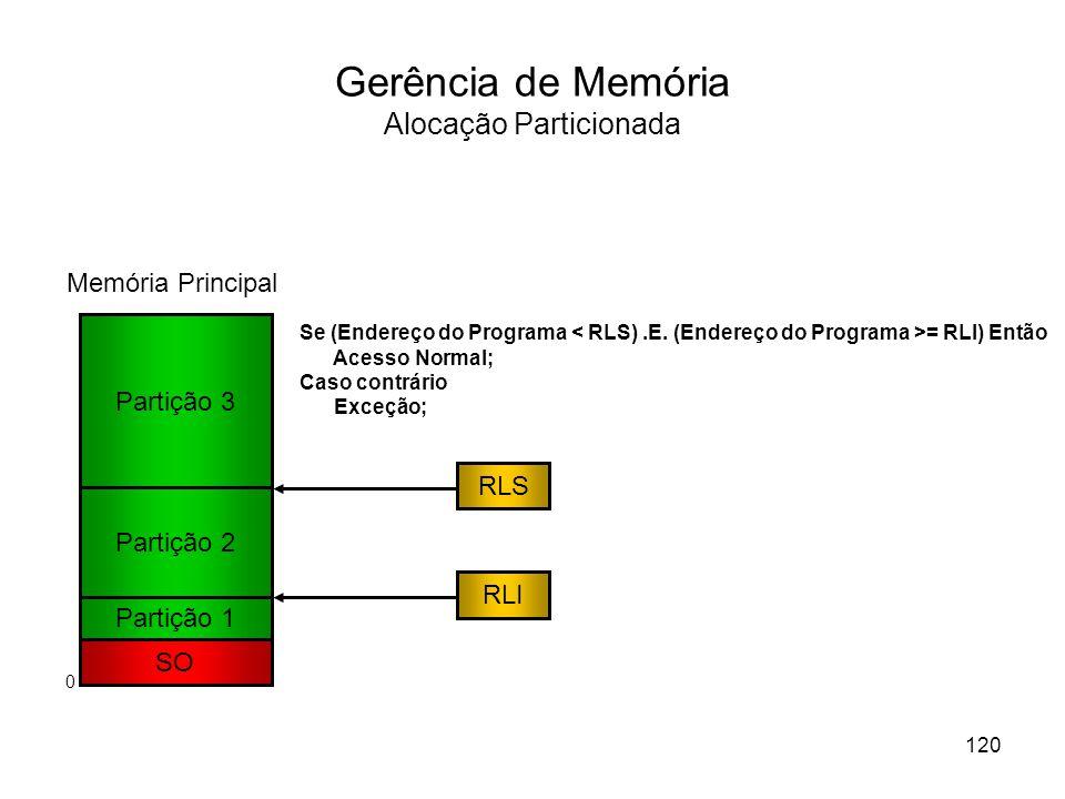 Gerência de Memória Alocação Particionada Partição 1 SO Memória Principal Partição 2 Partição 3 RLS RLI Se (Endereço do Programa = RLI) Então Acesso Normal; Caso contrário Exceção; 120 0