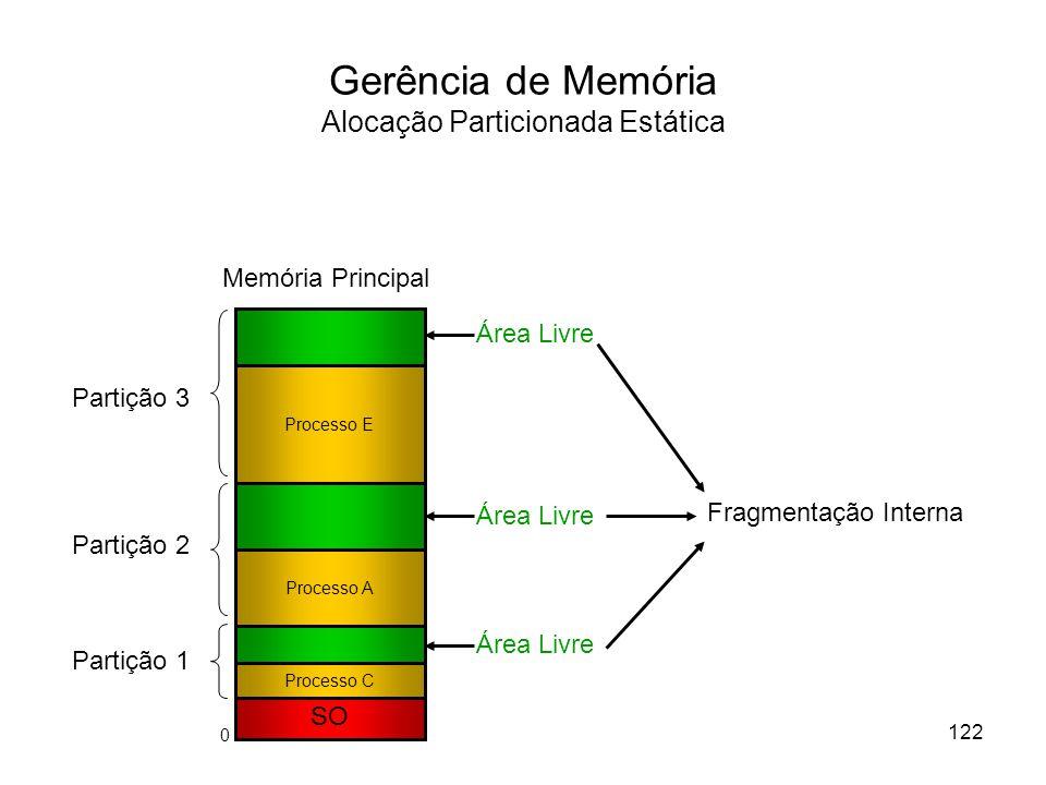 Gerência de Memória Alocação Particionada Estática SO Memória Principal Processo E Processo C Processo A Partição 3 Partição 2 Partição 1 Área Livre Fragmentação Interna 122 0