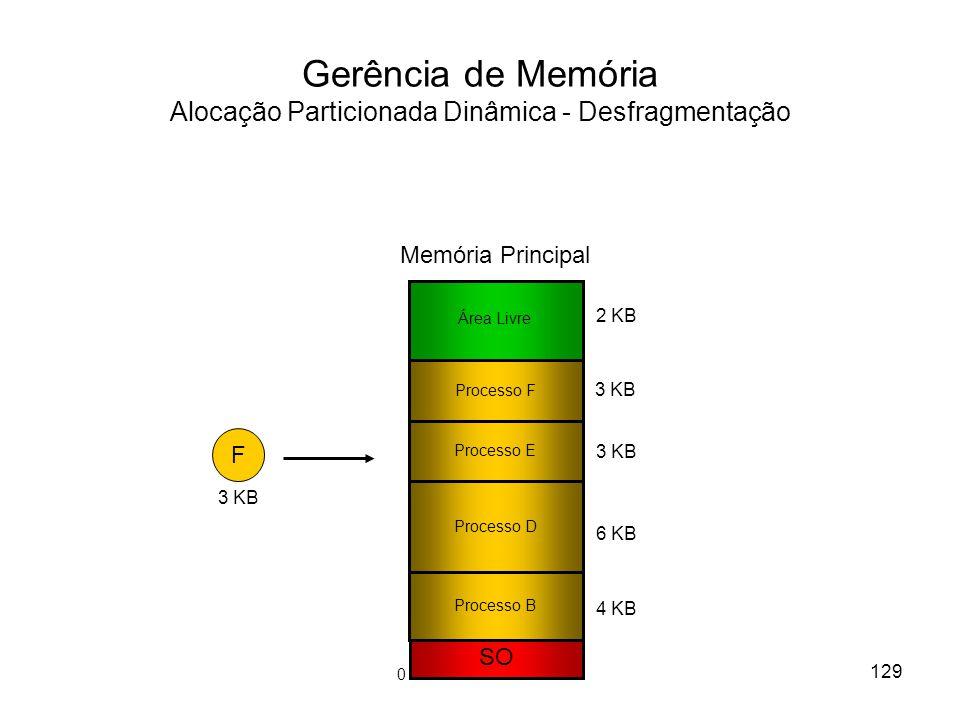 Gerência de Memória Alocação Particionada Dinâmica - Desfragmentação F 3 KB SO Processo B Processo E Processo D 3 KB 6 KB 2 KB 4 KB Área Livre Memória Principal Processo F 3 KB 129 0