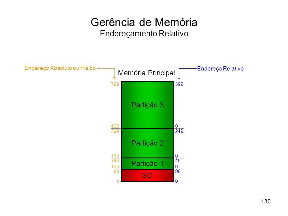 Gerência de Memória Endereçamento Relativo Partição 1 SO Memória Principal Partição 2 Partição 3 130 0 99 100 149 150 399 400 799 0 99 0 49 0 249 0 399 Endereço Absoluto ou Físico Endereço Relativo