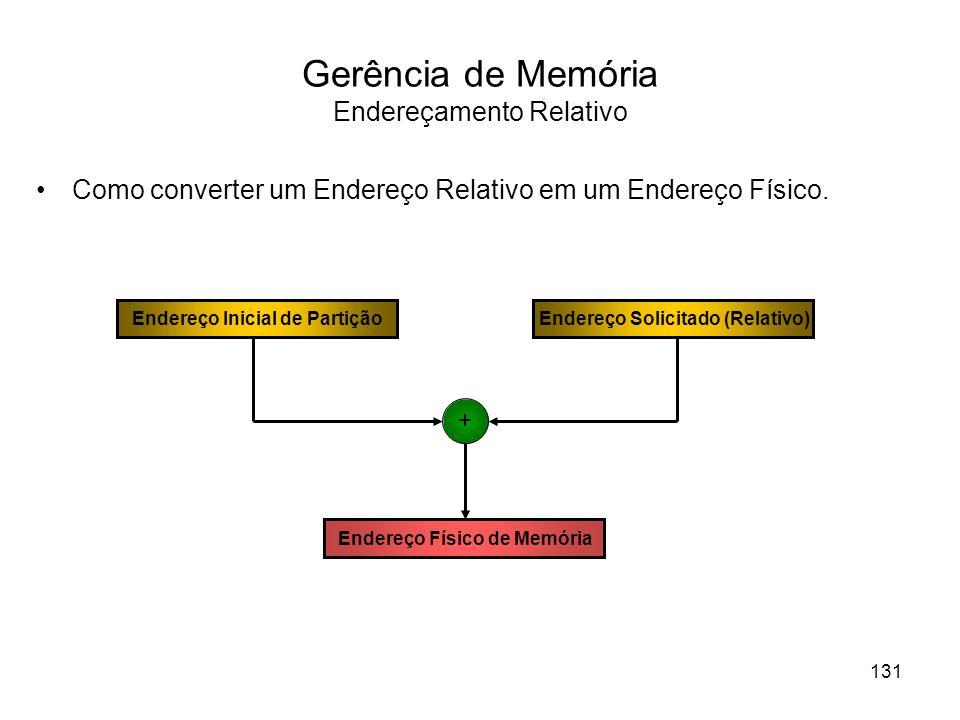 Gerência de Memória Endereçamento Relativo Como converter um Endereço Relativo em um Endereço Físico.