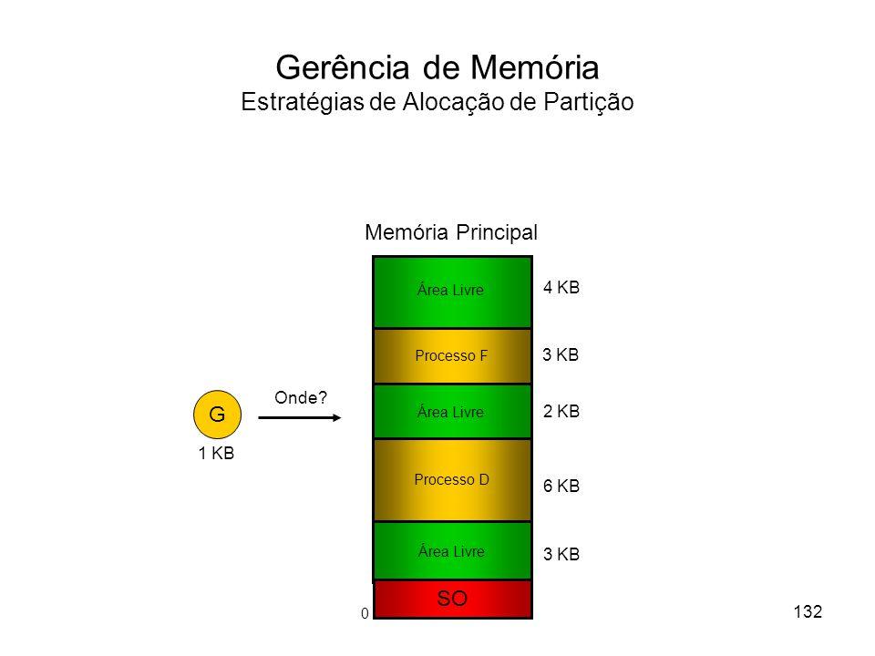 Gerência de Memória Estratégias de Alocação de Partição G 1 KB SO Processo D 2 KB 6 KB 4 KB 3 KB Área Livre Memória Principal Processo F 3 KB 132 Área Livre Onde.