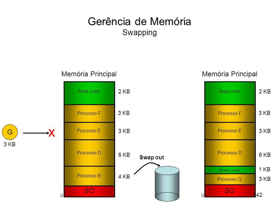 Gerência de Memória Swapping SO Processo B Processo E Processo D 3 KB 6 KB 2 KB 4 KB Área Livre Memória Principal G 3 KB x Processo F 3 KB SO Processo E Processo D 3 KB 6 KB 2 KB 3 KB Área Livre Memória Principal Processo F 3 KB Swap out Processo G Área Livre 1 KB 142 00