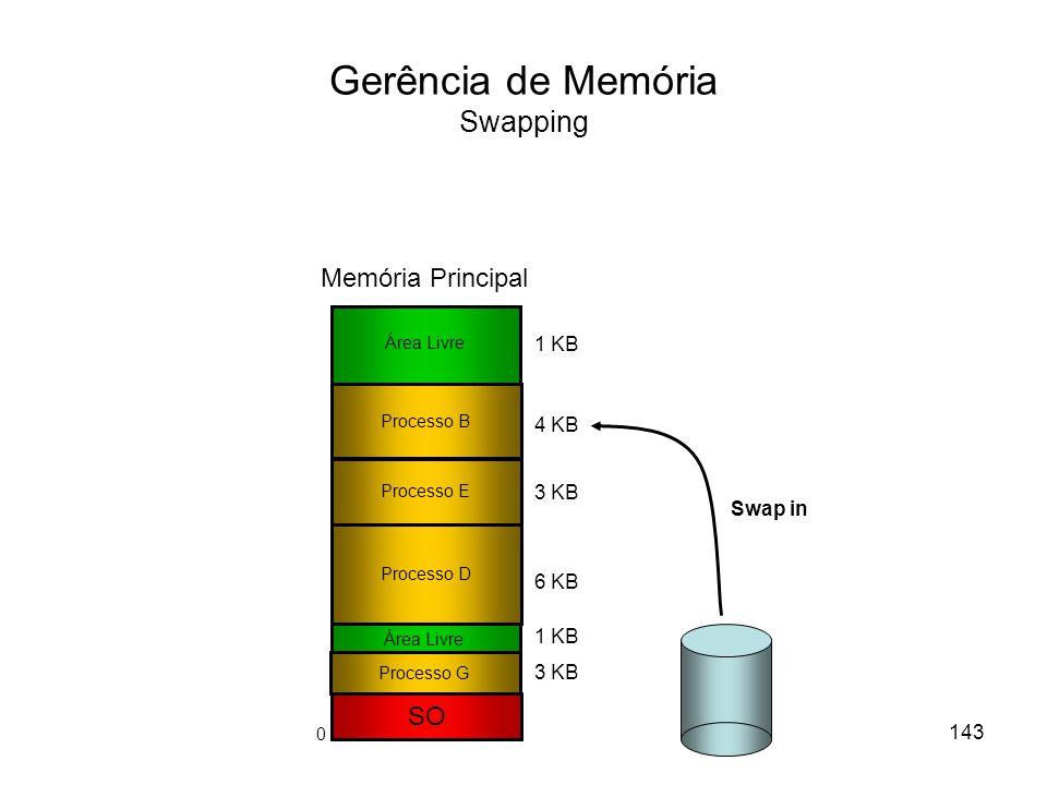 Gerência de Memória Swapping SO Processo E Processo D 3 KB 6 KB 1 KB 3 KB Área Livre Memória Principal 4 KB Swap in Processo G Área Livre 1 KB Processo B 143 0