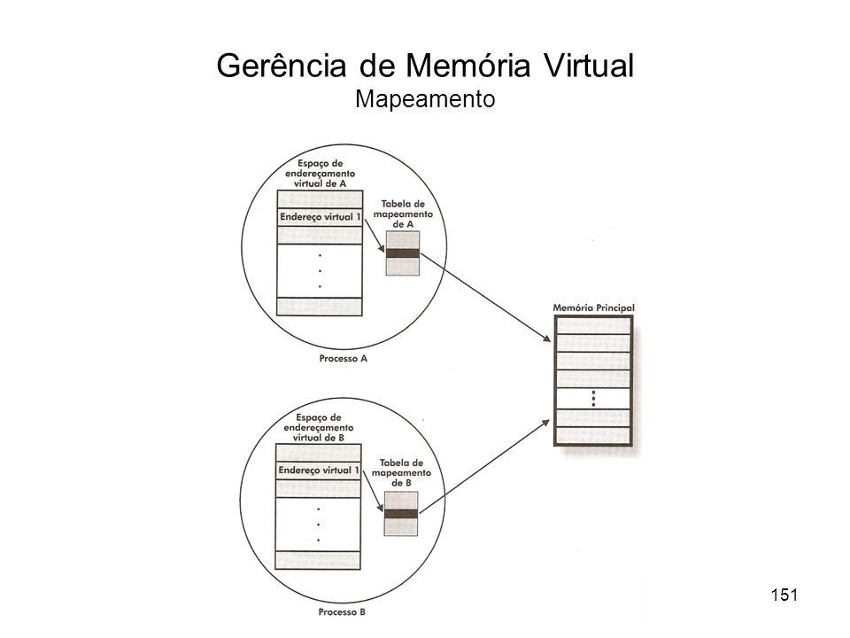 Gerência de Memória Virtual Mapeamento 151