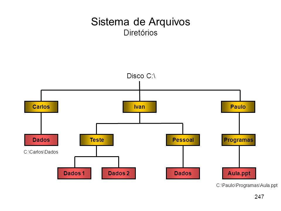 Sistema de Arquivos Diretórios DadosCarlosIvanPauloTestePessoalProgramasDadosDados 1Dados 2Aula.ppt Disco C:\ C:\Paulo\Programas\Aula.ppt C:\Carlos\Dados 247