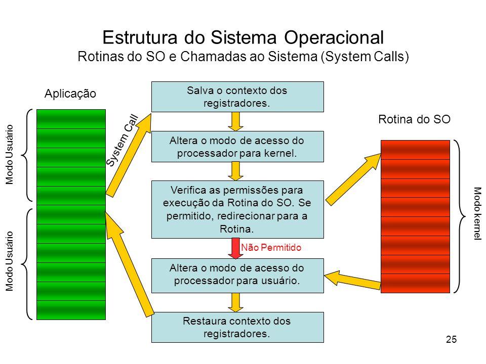 Verifica as permissões para execução da Rotina do SO.