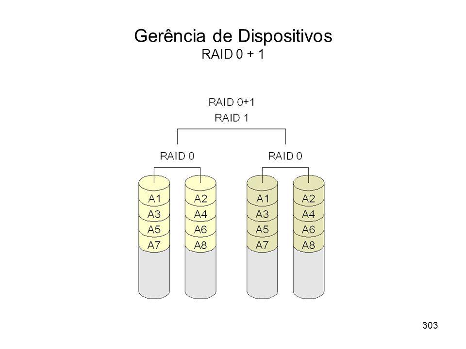 Gerência de Dispositivos RAID 0 + 1 303
