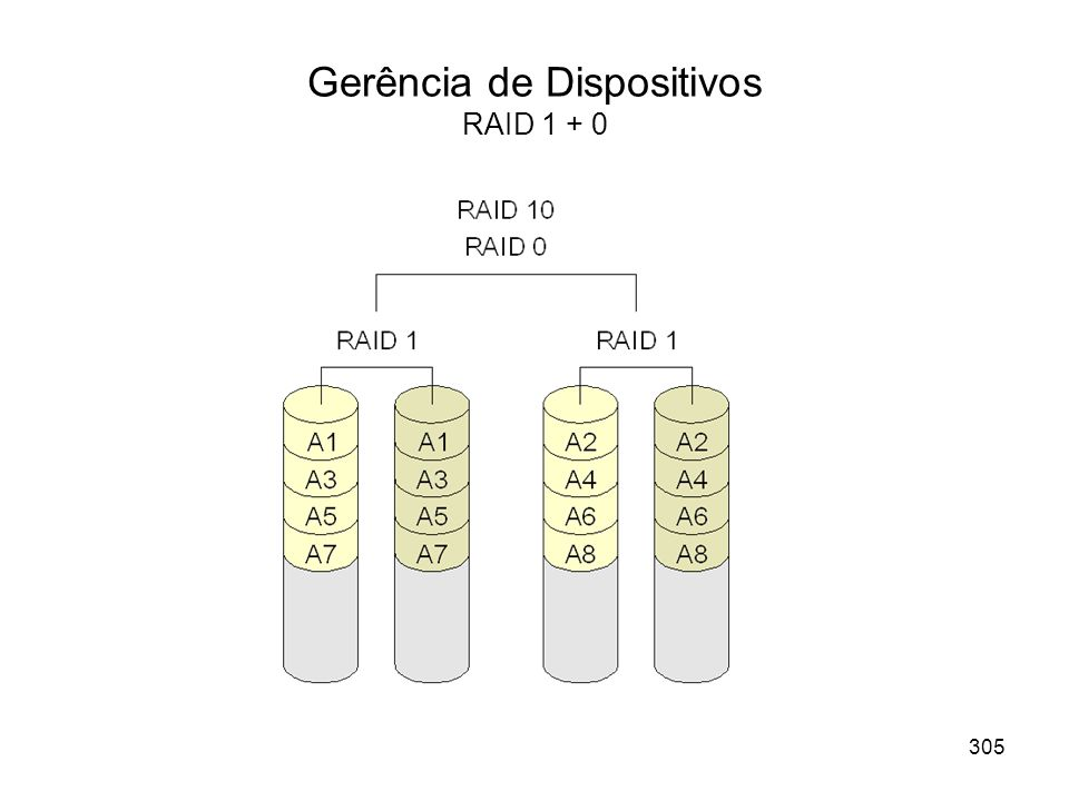 Gerência de Dispositivos RAID 1 + 0 305