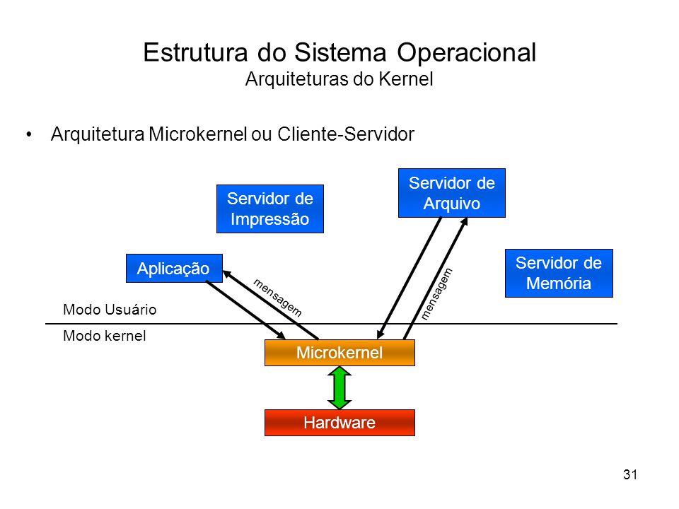 Estrutura do Sistema Operacional Arquiteturas do Kernel Arquitetura Microkernel ou Cliente-Servidor Hardware Microkernel Modo kernel Modo Usuário Aplicação Servidor de Arquivo Servidor de Memória Servidor de Impressão mensagem 31