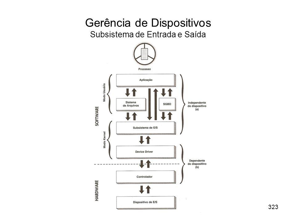 Gerência de Dispositivos Subsistema de Entrada e Saída 323