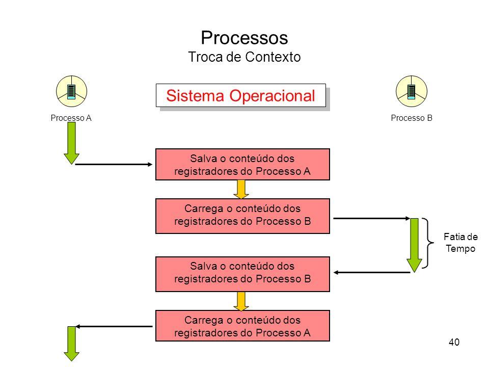 Processos Troca de Contexto Processo AProcesso B Carrega o conteúdo dos registradores do Processo B Salva o conteúdo dos registradores do Processo A Salva o conteúdo dos registradores do Processo B Carrega o conteúdo dos registradores do Processo A Sistema Operacional 40 Fatia de Tempo