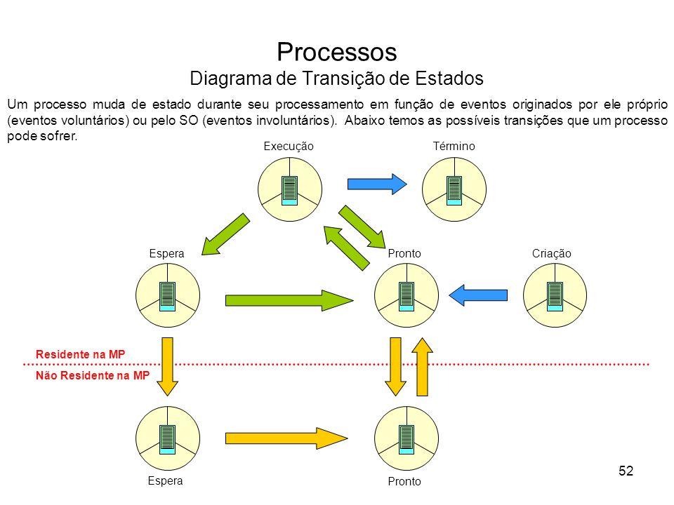 Processos Diagrama de Transição de Estados Execução EsperaProntoCriação Término Espera Pronto Residente na MP Não Residente na MP Um processo muda de estado durante seu processamento em função de eventos originados por ele próprio (eventos voluntários) ou pelo SO (eventos involuntários).