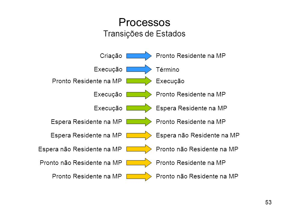 Processos Transições de Estados Pronto Residente na MPExecução Pronto Residente na MP ExecuçãoEspera Residente na MP Pronto Residente na MP Espera Res