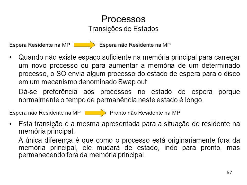 Processos Transições de Estados Quando não existe espaço suficiente na memória principal para carregar um novo processo ou para aumentar a memória de um determinado processo, o SO envia algum processo do estado de espera para o disco em um mecanismo denominado Swap out.