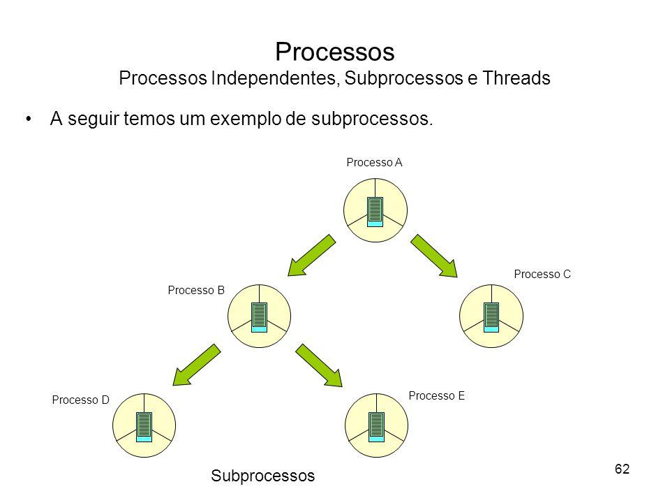 Processos Processos Independentes, Subprocessos e Threads Processo A Processo B Processo C Processo D Processo E Subprocessos A seguir temos um exemplo de subprocessos.