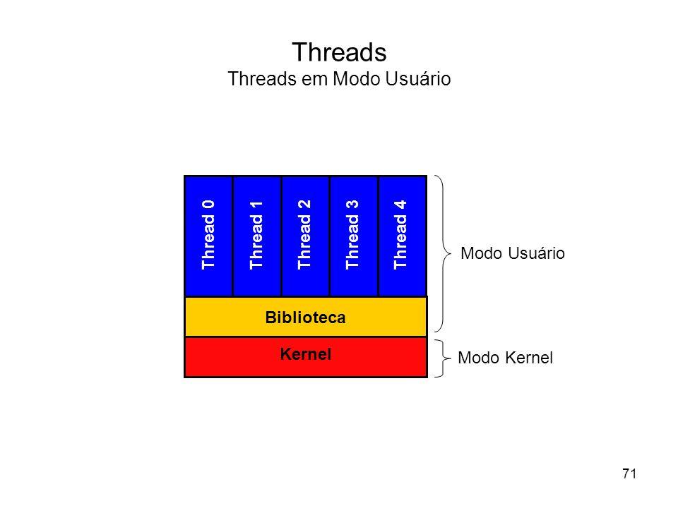 Threads Threads em Modo Usuário Thread 0 Thread 1Thread 2Thread 3Thread 4 Biblioteca Kernel Modo Usuário Modo Kernel 71