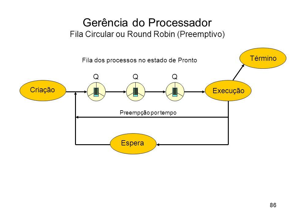 Gerência do Processador Fila Circular ou Round Robin (Preemptivo) Execução EsperaCriação Término Fila dos processos no estado de Pronto Preempção por tempo 86 QQQ