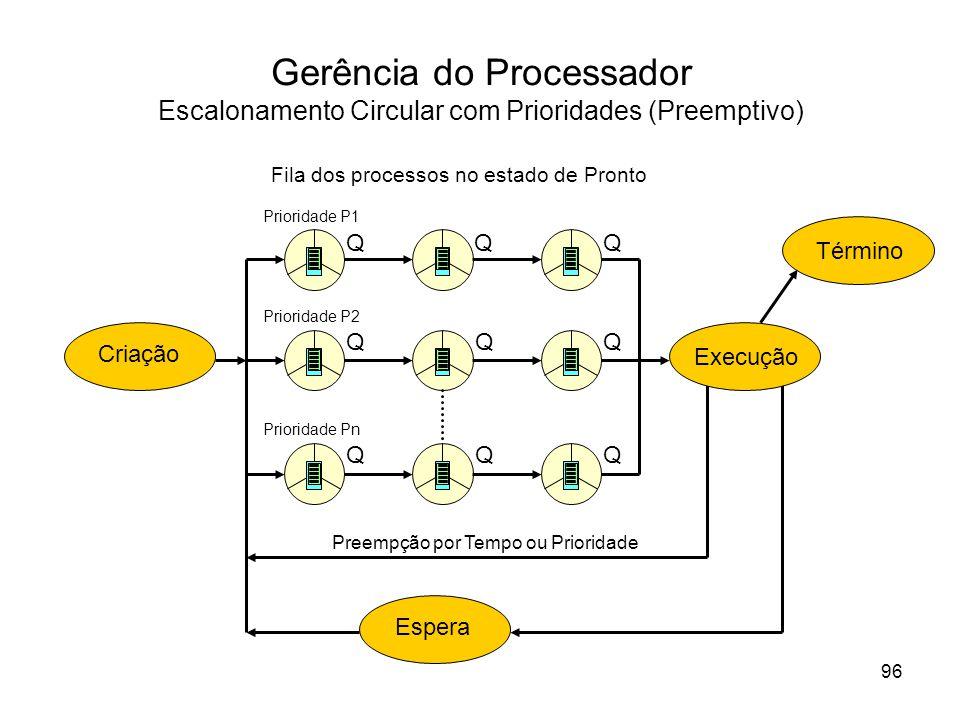 Gerência do Processador Escalonamento Circular com Prioridades (Preemptivo) Execução EsperaCriação Término Fila dos processos no estado de Pronto Preempção por Tempo ou Prioridade Prioridade P1 Prioridade P2 Prioridade Pn 96 QQQ QQQ QQQ