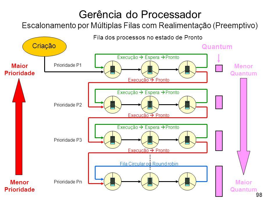 Gerência do Processador Escalonamento por Múltiplas Filas com Realimentação (Preemptivo) Fila dos processos no estado de Pronto Prioridade P1 Prioridade P2 Prioridade P3 Prioridade Pn Criação Execução Espera Pronto Execução Pronto Fila Circular ou Round robin Quantum Maior Prioridade Menor Prioridade Menor Quantum Maior Quantum 98