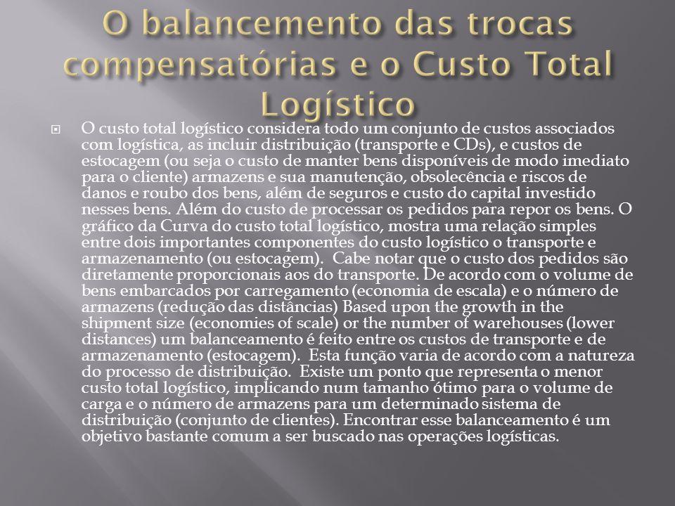 O custo total logístico considera todo um conjunto de custos associados com logística, as incluir distribuição (transporte e CDs), e custos de estocag