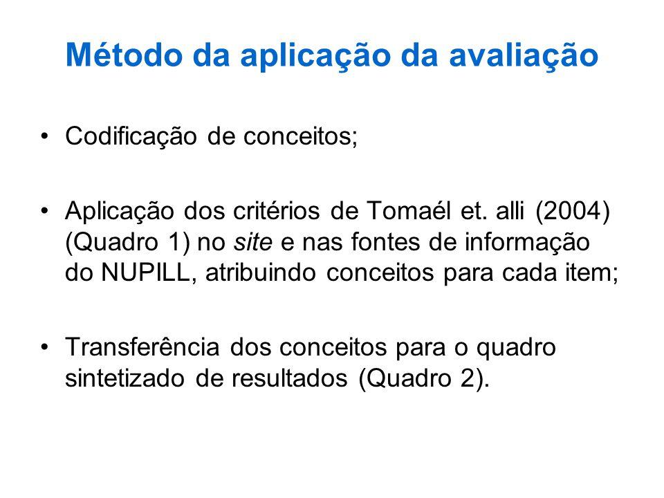 Método da aplicação da avaliação Codificação de conceitos; Aplicação dos critérios de Tomaél et. alli (2004) (Quadro 1) no site e nas fontes de inform