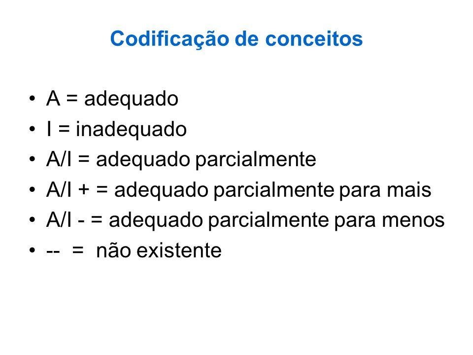Codificação de conceitos A = adequado I = inadequado A/I = adequado parcialmente A/I + = adequado parcialmente para mais A/I - = adequado parcialmente
