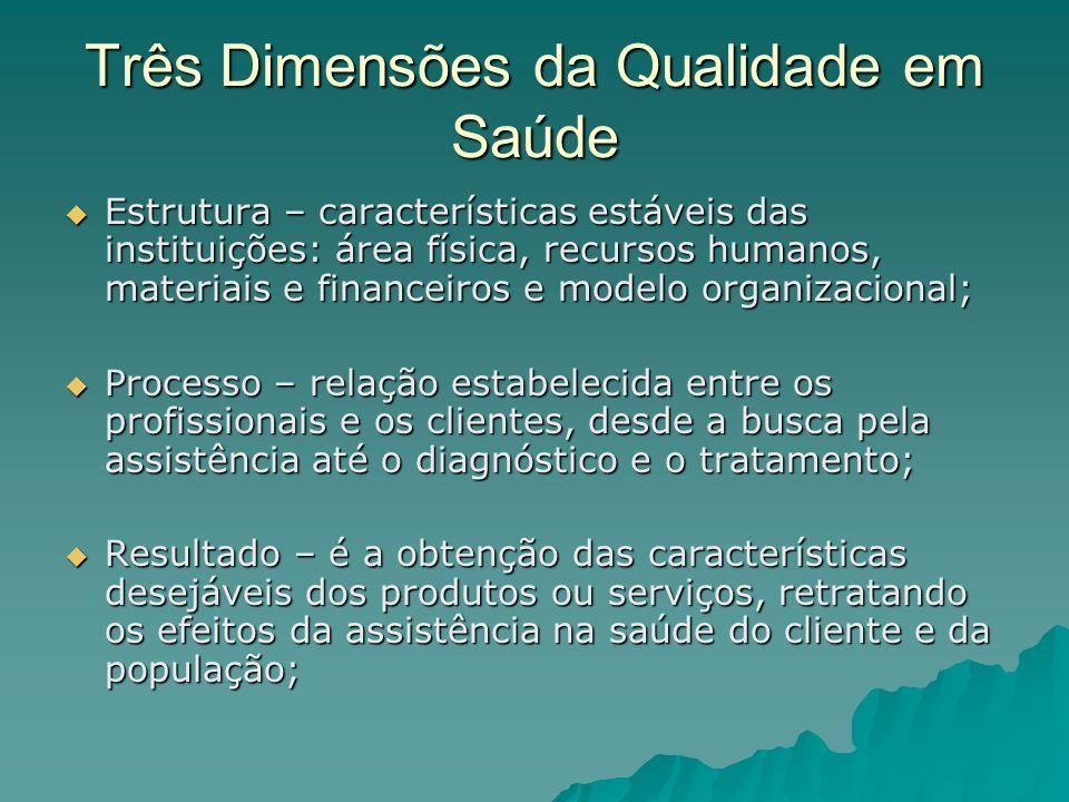 Três Dimensões da Qualidade em Saúde Estrutura – características estáveis das instituições: área física, recursos humanos, materiais e financeiros e m