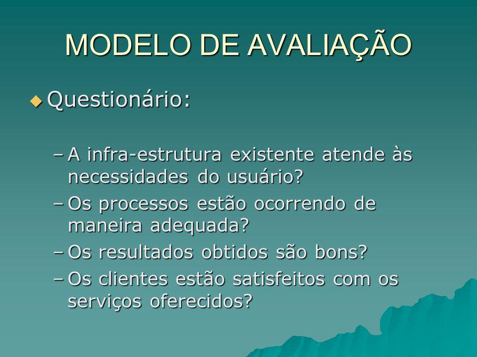 MODELO DE AVALIAÇÃO Questionário: Questionário: –A infra-estrutura existente atende às necessidades do usuário? –Os processos estão ocorrendo de manei