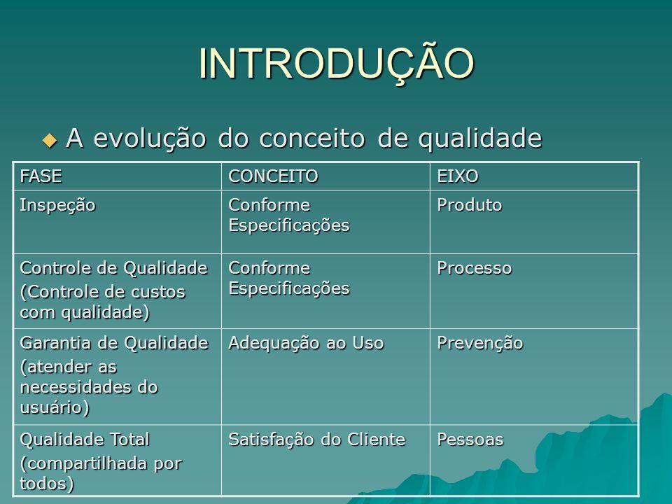 INTRODUÇÃO A evolução do conceito de qualidade A evolução do conceito de qualidade FASECONCEITOEIXO Inspeção Conforme Especificações Produto Controle