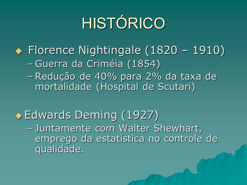 HISTÓRICO Florence Nightingale (1820 – 1910) Florence Nightingale (1820 – 1910) –Guerra da Criméia (1854) –Redução de 40% para 2% da taxa de mortalida