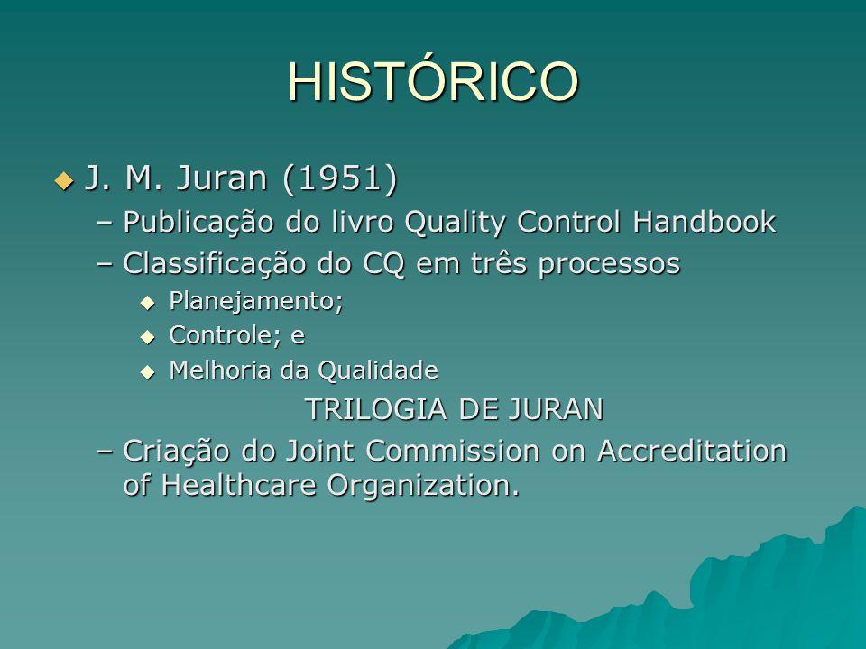 HISTÓRICO J. M. Juran (1951) J. M. Juran (1951) –Publicação do livro Quality Control Handbook –Classificação do CQ em três processos Planejamento; Pla
