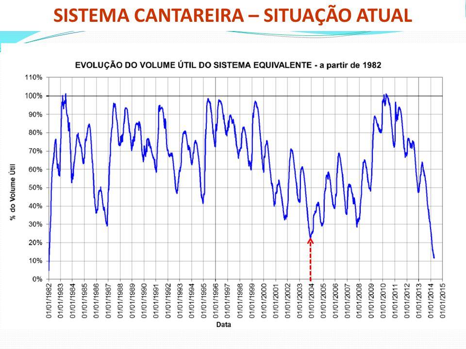 SISTEMA CANTAREIRA – SITUAÇÃO ATUAL