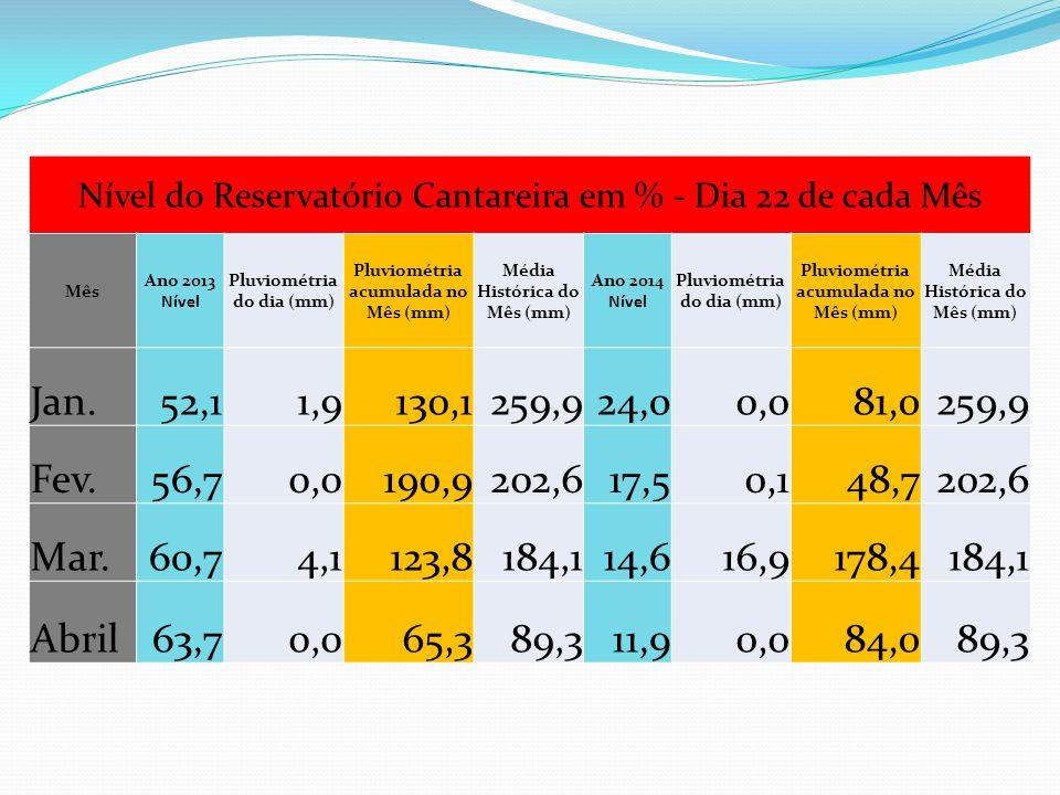 Nível do Reservatório Cantareira em % - Dia 22 de cada Mês Mês Ano 2013 Nível Pluviométria do dia (mm) Pluviométria acumulada no Mês (mm) Média Histór