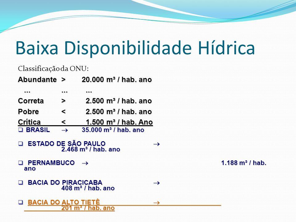 Baixa Disponibilidade Hídrica Classificação da ONU: Abundante > 20.000 m³ / hab. ano......... Correta > 2.500 m³ / hab. ano Pobre < 2.500 m³ / hab. an