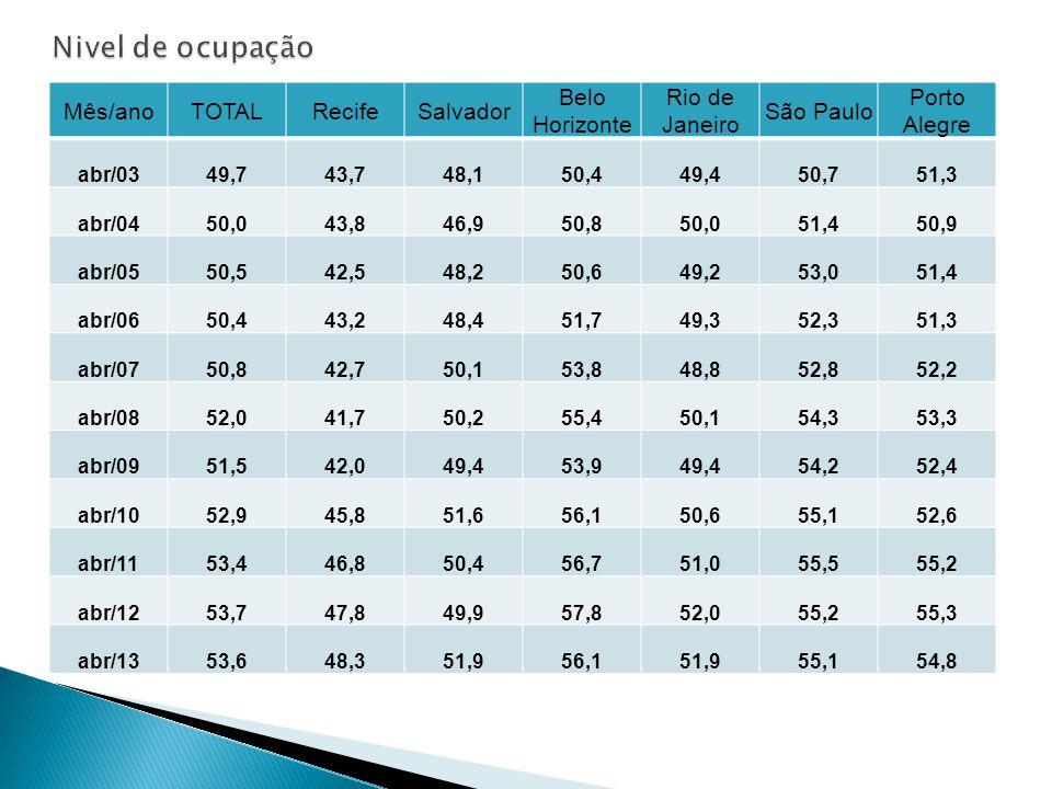Mês/anoTOTALRecifeSalvador Belo Horizonte Rio de Janeiro São Paulo Porto Alegre abr/0349,743,748,150,449,450,751,3 abr/0450,043,846,950,850,051,450,9