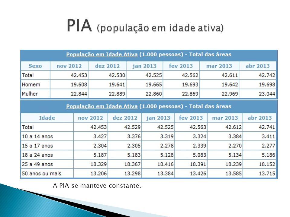 A PIA se manteve constante.