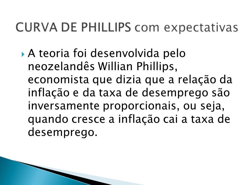 A teoria foi desenvolvida pelo neozelandês Willian Phillips, economista que dizia que a relação da inflação e da taxa de desemprego são inversamente p