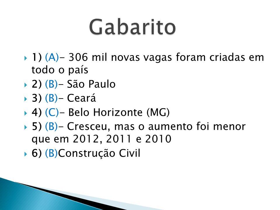 1) (A)- 306 mil novas vagas foram criadas em todo o país 2) (B)- São Paulo 3) (B)- Ceará 4) (C)- Belo Horizonte (MG) 5) (B)- Cresceu, mas o aumento fo