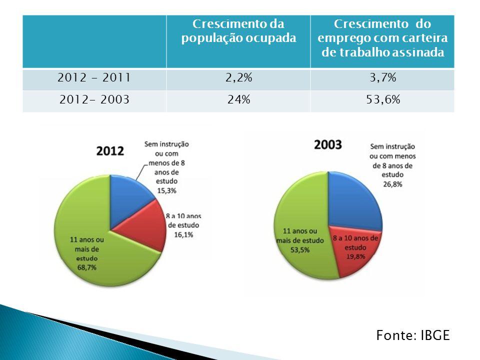 Crescimento da população ocupada Crescimento do emprego com carteira de trabalho assinada 2012 - 20112,2%3,7% 2012- 200324%53,6% Fonte: IBGE