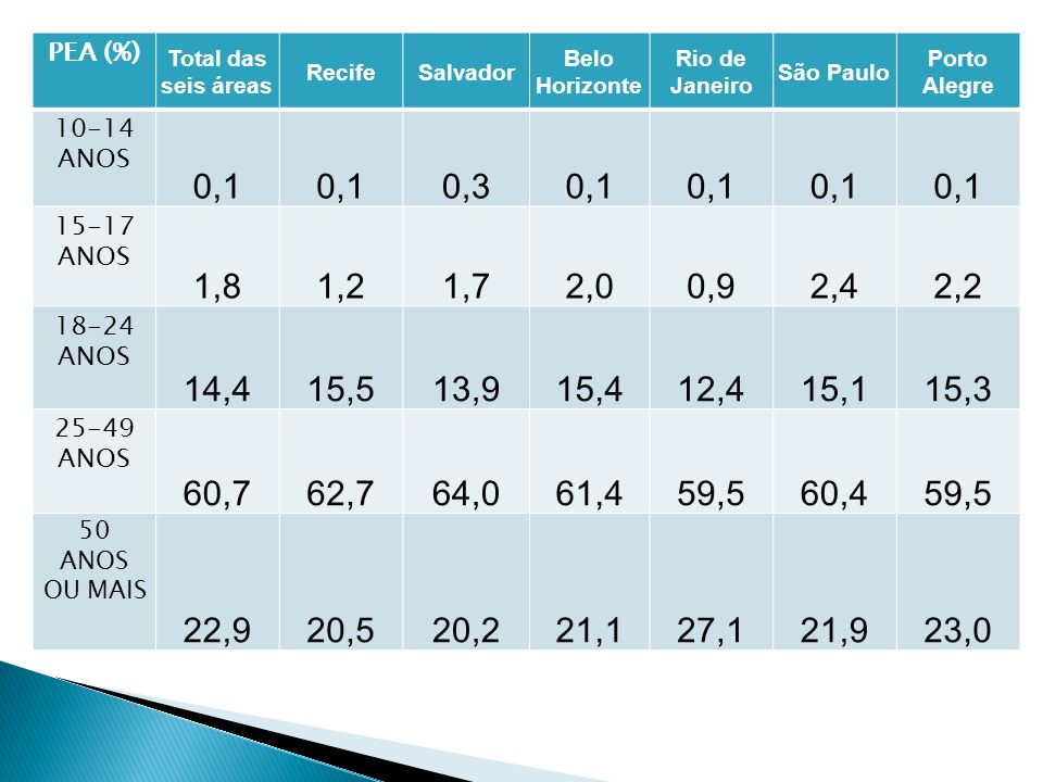 PEA (%) Total das seis áreas RecifeSalvador Belo Horizonte Rio de Janeiro São Paulo Porto Alegre 10-14 ANOS 0,1 0,30,1 15-17 ANOS 1,81,21,72,00,92,42,