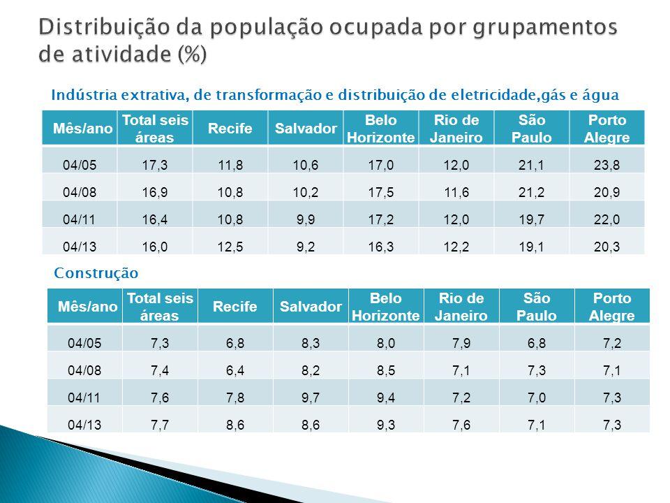 Mês/ano Total seis áreas RecifeSalvador Belo Horizonte Rio de Janeiro São Paulo Porto Alegre 04/0517,311,810,617,012,021,123,8 04/0816,910,810,217,511