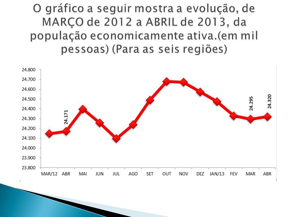 A- Rio de Janeio B- São Paulo C- Minas Gerais