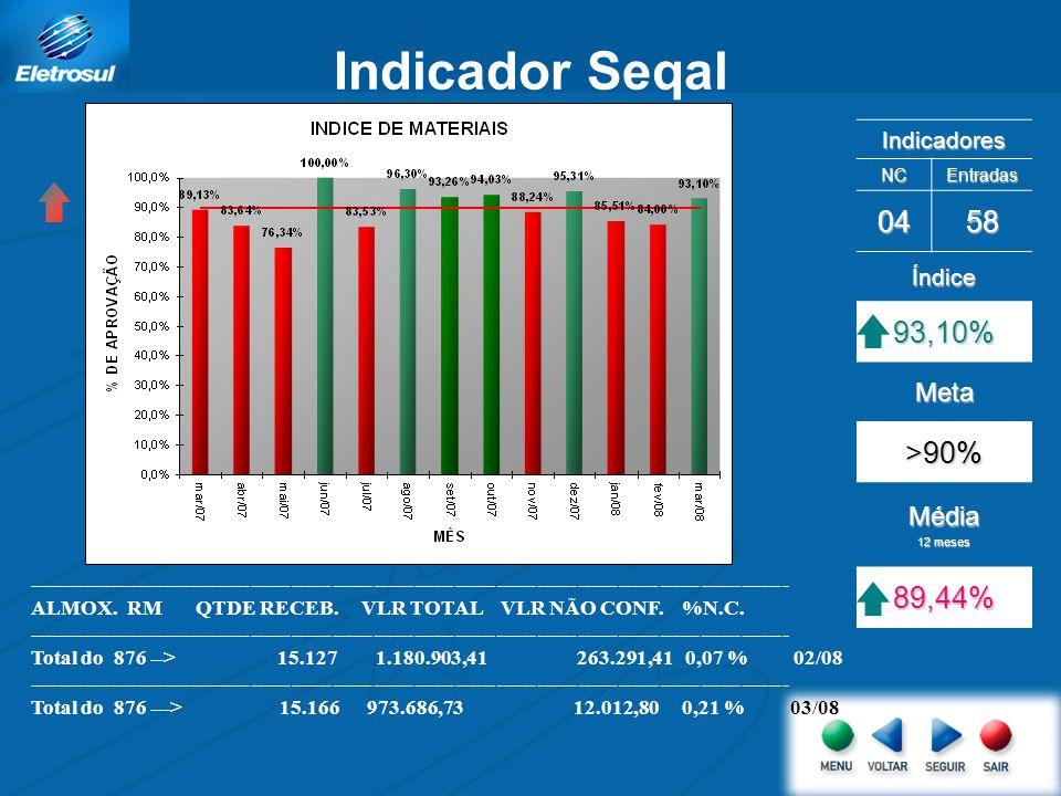 Indicador Seqal Indicadores NCEntradas 0458 Índice 93,10% Meta >90% Média 12 meses 89,44% ------------------------------------------------------------