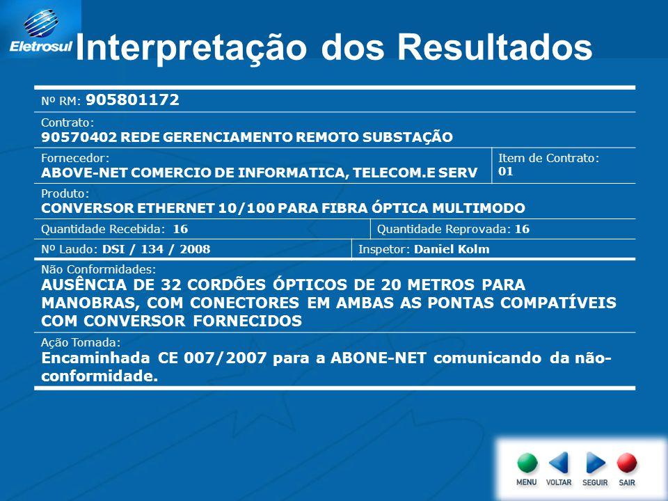 Interpretação dos Resultados Nº RM: 905801172 Contrato: 90570402 REDE GERENCIAMENTO REMOTO SUBSTAÇÃO Fornecedor: ABOVE-NET COMERCIO DE INFORMATICA, TE