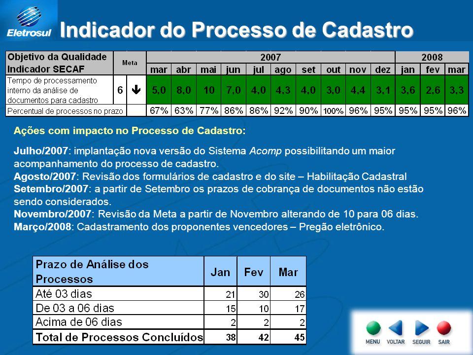 Indicador do Processo de Cadastro Ações com impacto no Processo de Cadastro: Julho/2007: implantação nova versão do Sistema Acomp possibilitando um ma