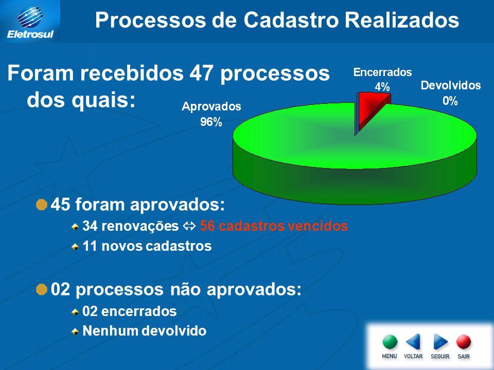 Processos de Cadastro Realizados Foram recebidos 47 processos dos quais: 45 foram aprovados: 34 renovações 56 cadastros vencidos 11 novos cadastros 02